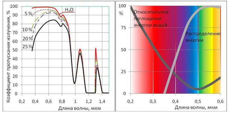 Компания определение фонового пропускания светоыильтра по графику бурение отверстий