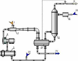 Схема струйно-абсорбционной системы 1 - жидкостно-газовый струйный аппарат 2 - сепаратор 3 - теплообменник...